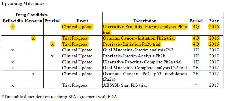 Innovation Pharmaceuticals Inc Ipix The Dates On Clinical Trials